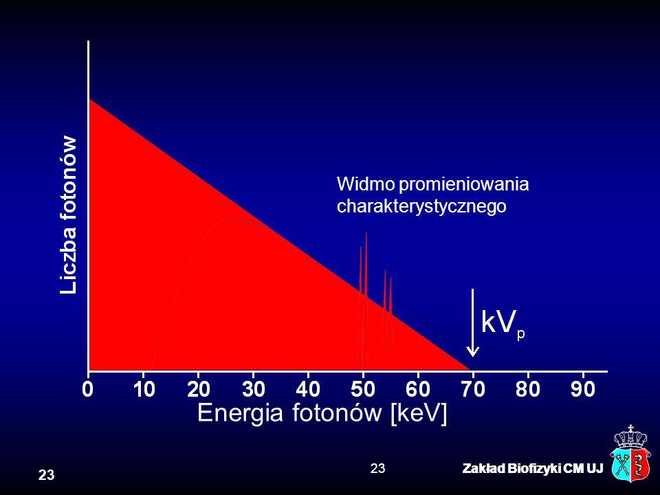 Energia fotonów [keV] Widmo promieniowania Usunięte